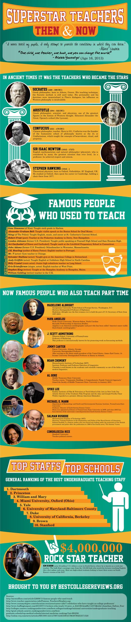 Superstar-Teachers