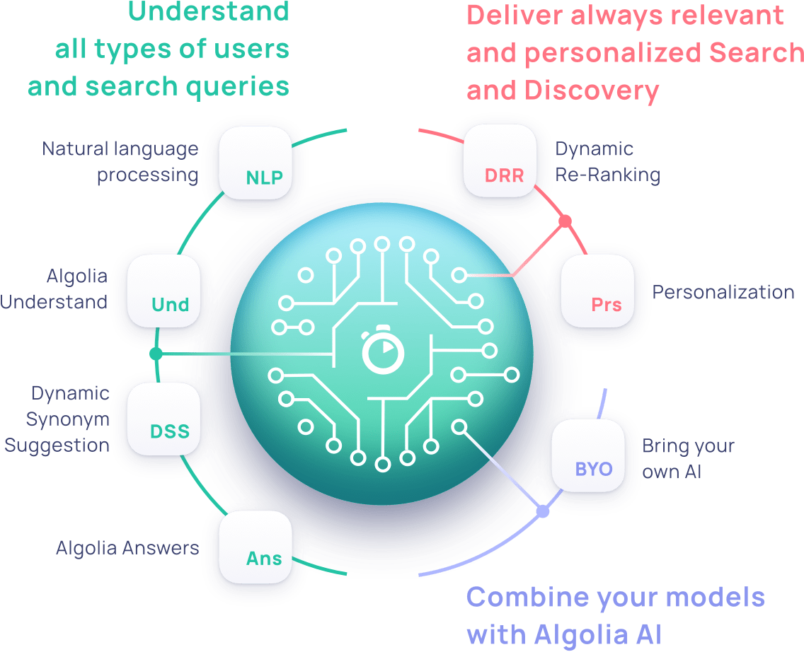 A graphic displaying all Algolia AI solutions