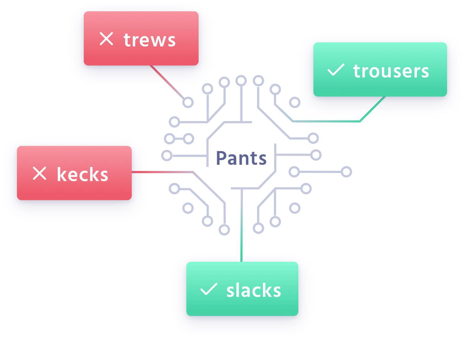 User sessions illustrations