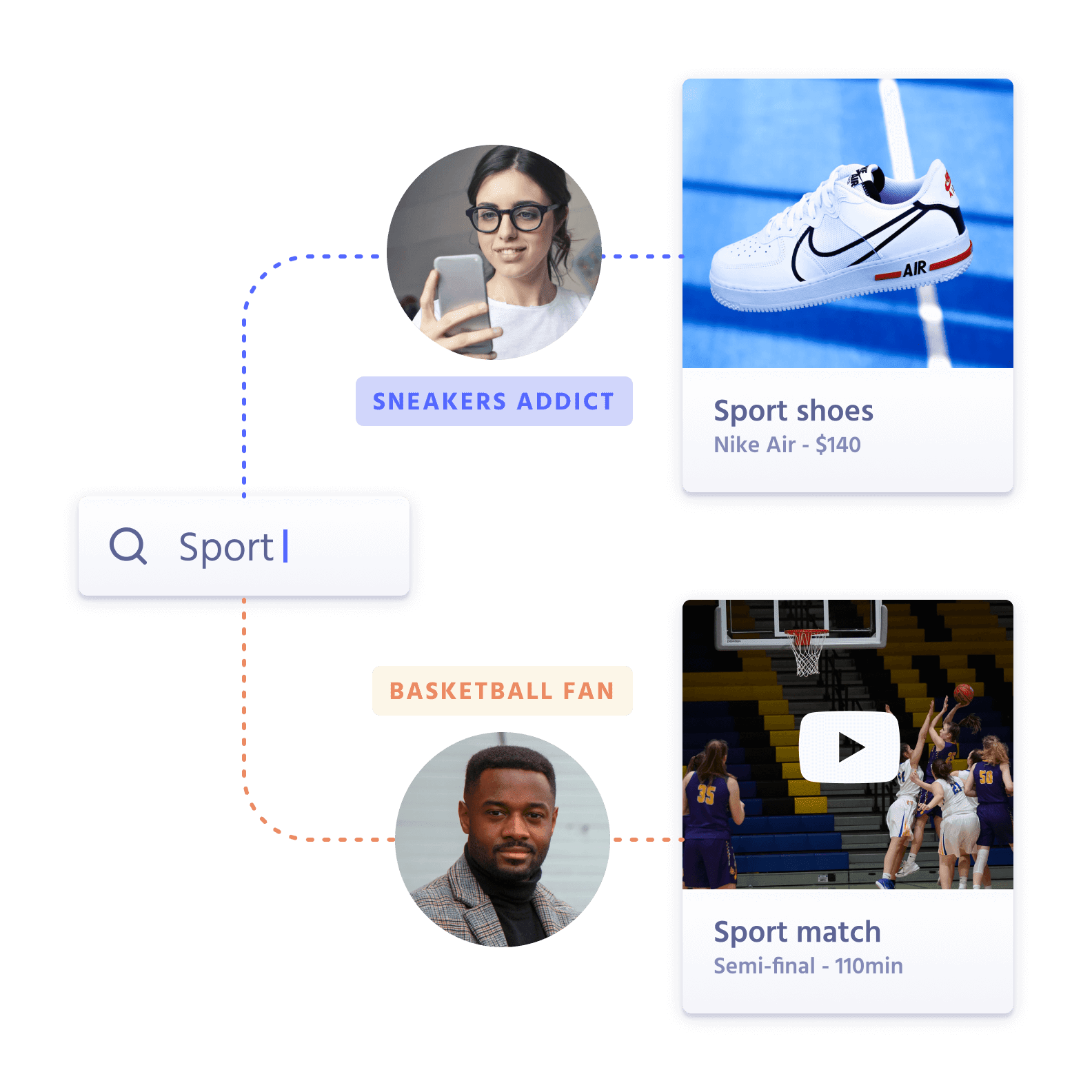 Intent-based Recommendations
