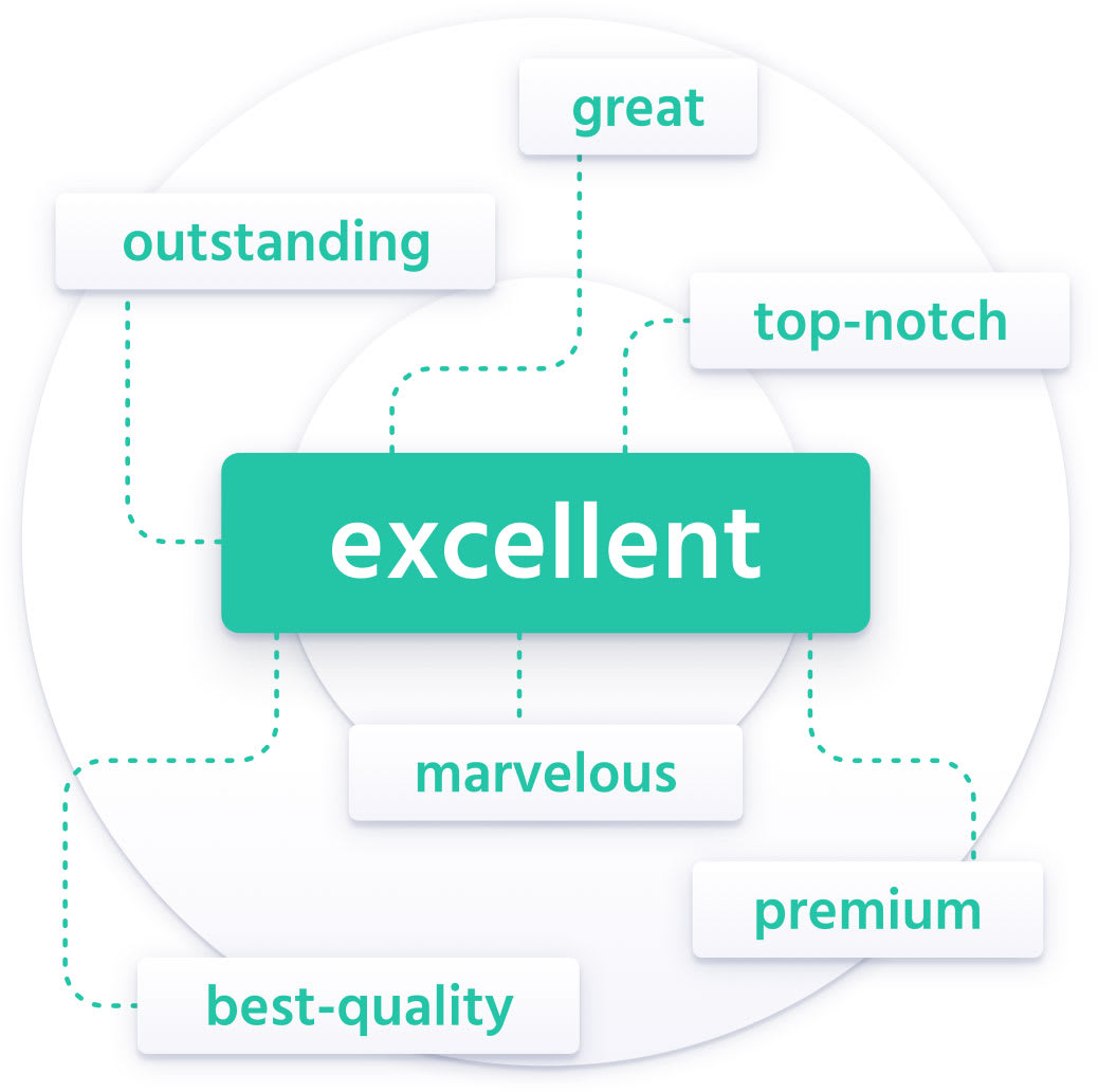 """A graphic displaying synonyms to the word """"excellent"""""""