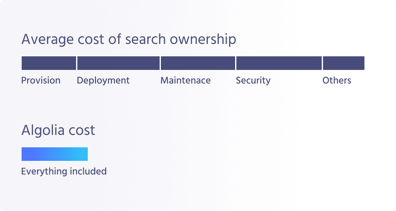 Comparison between Algolia costs and search ownership costs
