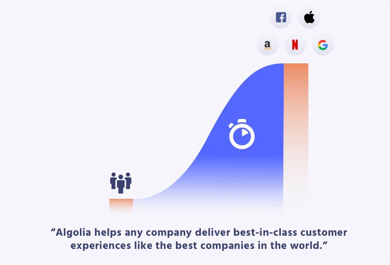 Graph about the mission of Algolia