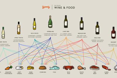 Rewriting Wine 101: One Cuisine, One Wine?