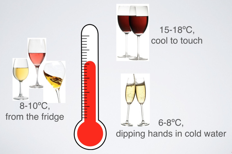 Rewriting Wine 101: What is the Right Temperature to Serve Wine?