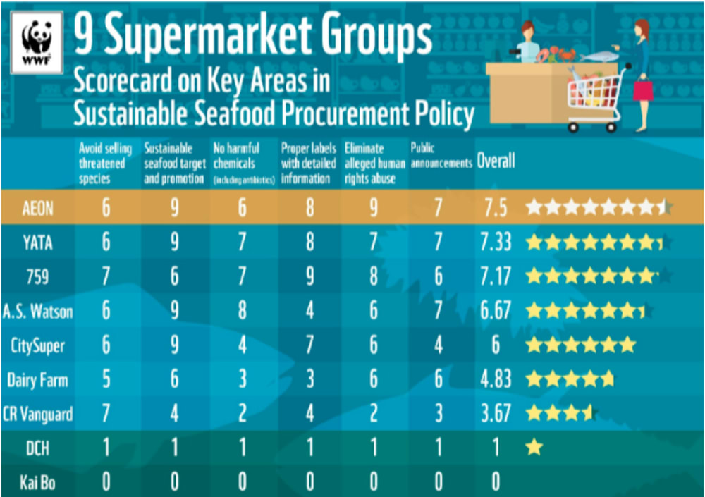 WWF 2019 scorecard for Hong Kong supermarkets