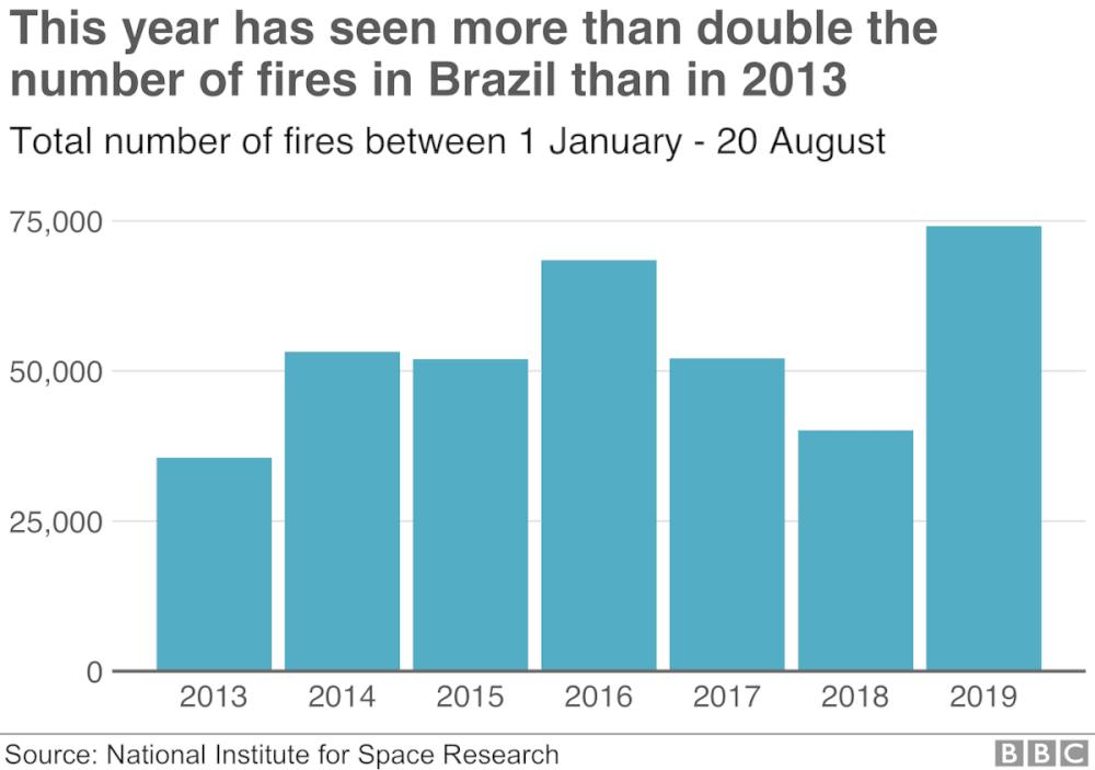 Annual fires in Brazil
