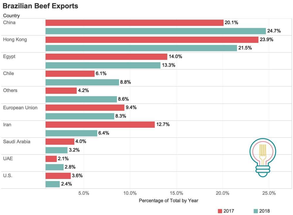Brazilian Beef Exports