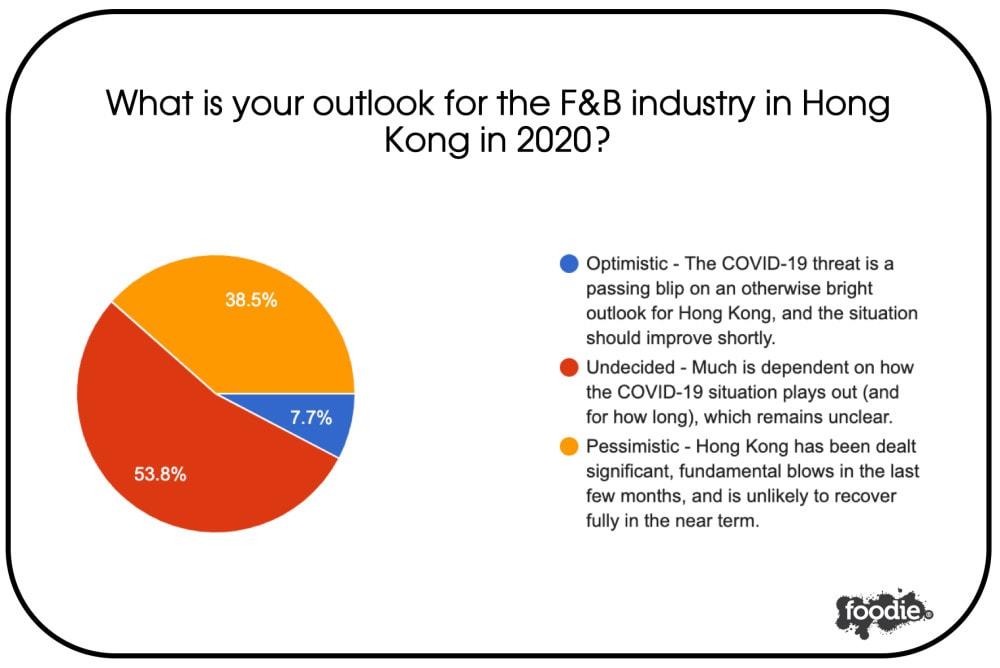 F&B Business Sentiment Survey