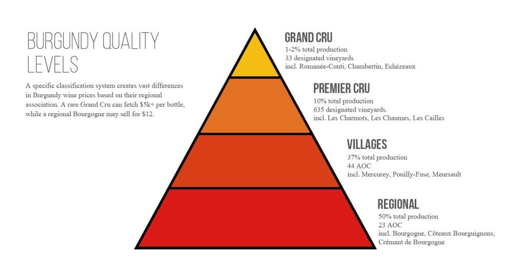 Burgundy wine-quality levels