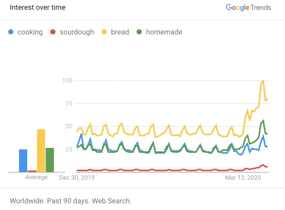 Google Trends for bread, December 2019–March 2020