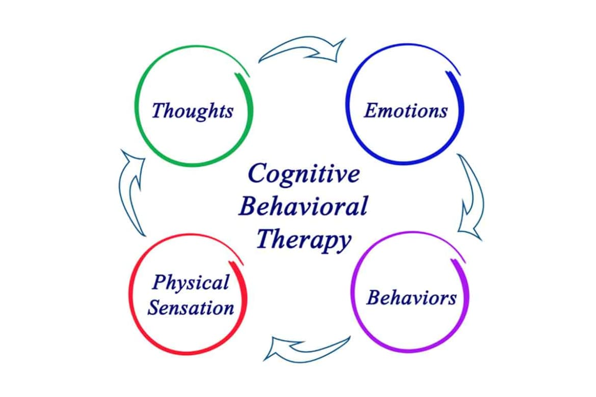 What Exactly is Cognitive Behavioral Therapy