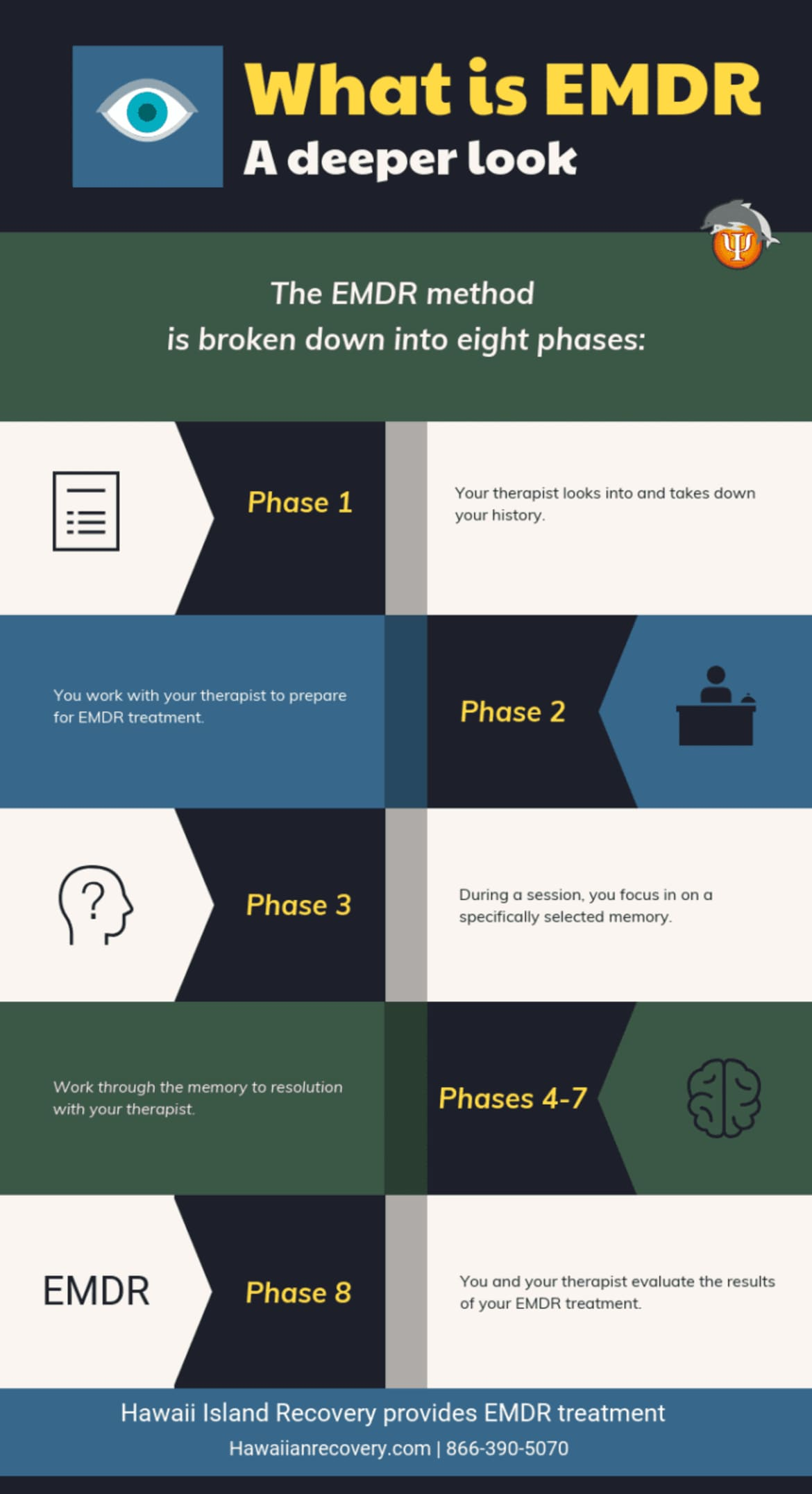 What is EMDR | Infographic