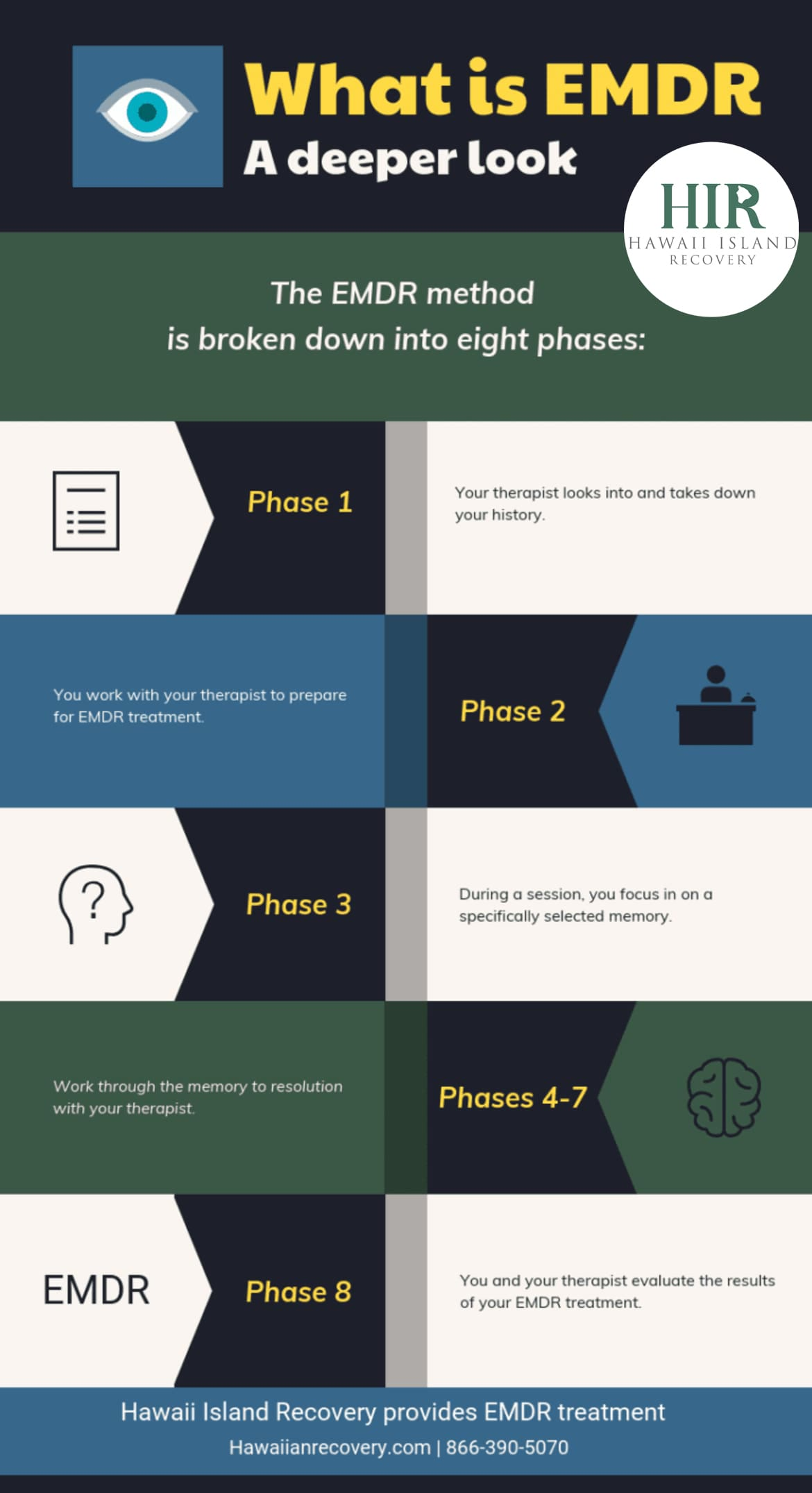 What is EMDR - Infographic