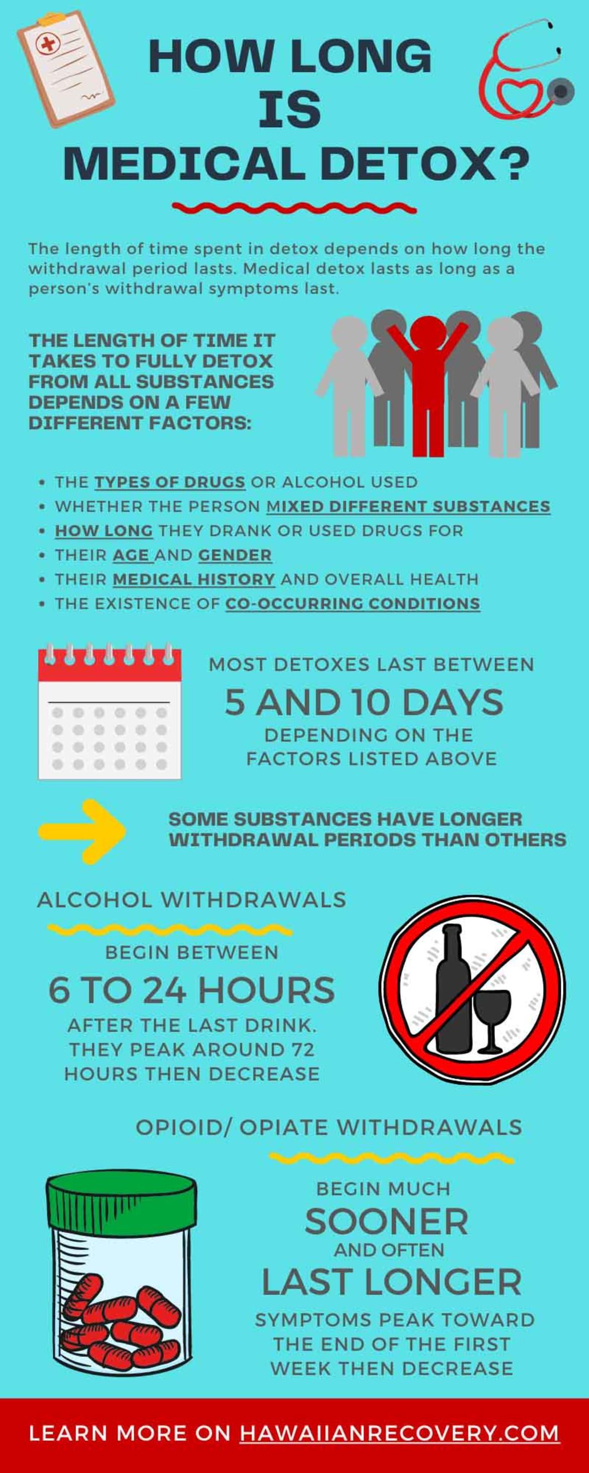 How Long is Medical Detox