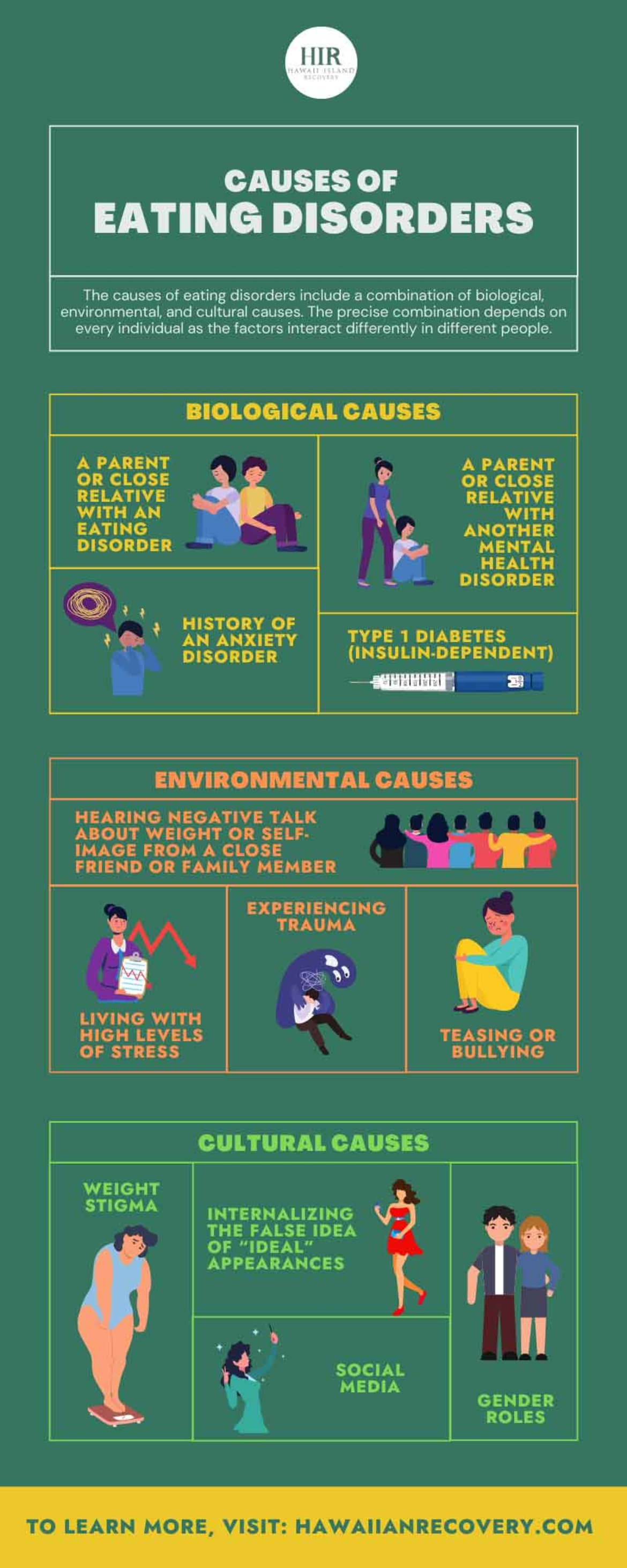 Infographic: Causes of Eating Disorders