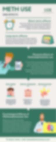 Meth Use | Infographic
