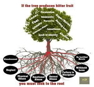 Tree bitter Fruit