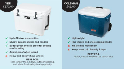 Testing Coolers | Cook's Illustrated