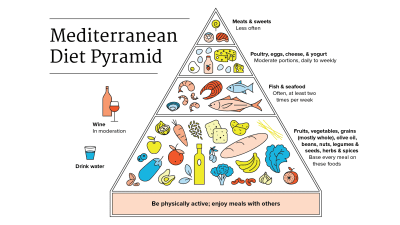 The Mediterranean Diet Food Pyramid Infographic