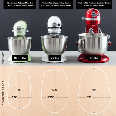 Testing Mini Stand Mixers | Cook\'s Illustrated