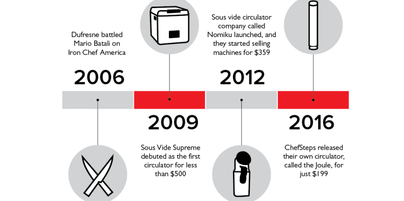 The History of Sous Vide, Explained | Cook's Illustrated