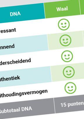 De betekenis van waterlopen voor toerisme in Gelderland