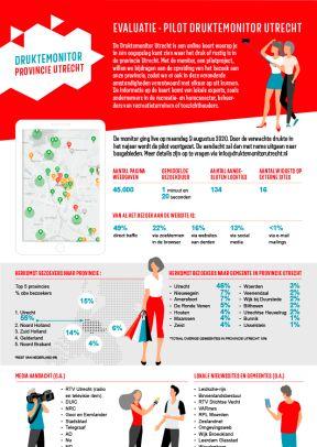 Druktemonitor infographic Provincie Utrecht