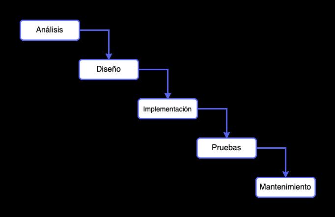 Diagrama de una metodología de desarrollo en cascada