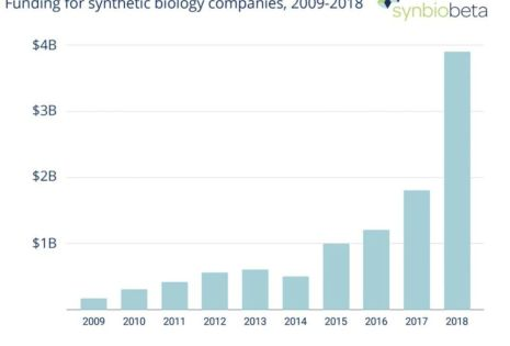 Synthetic Biology Has Raised $12.4 Billion. Here Are Five Sectors It Will Soon Disrupt.