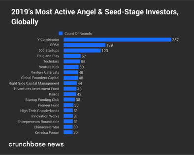 How SOSV Invests At Scale And Ranked #2 Most Active Seed VC Globally in 2019