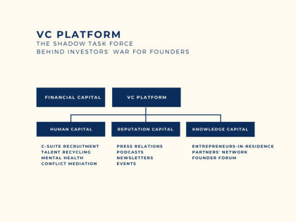 VC platform: the shadow task force behind investors' war for founders