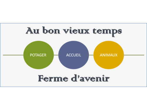 LA FERME AU BON VIEUX TEMPS