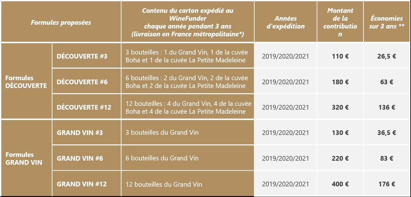 Tableau des formules coffrets cadeaux vin