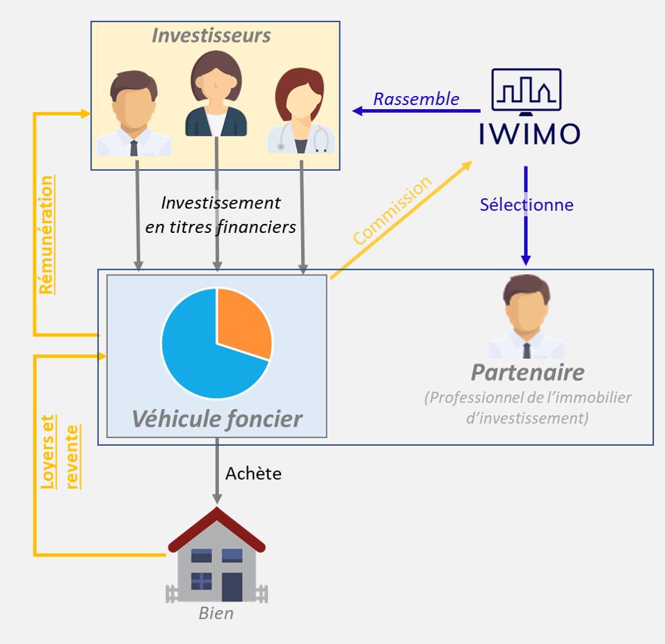 schéma du fonctionnement des investissements en crowdfunding proposés par IWIMO