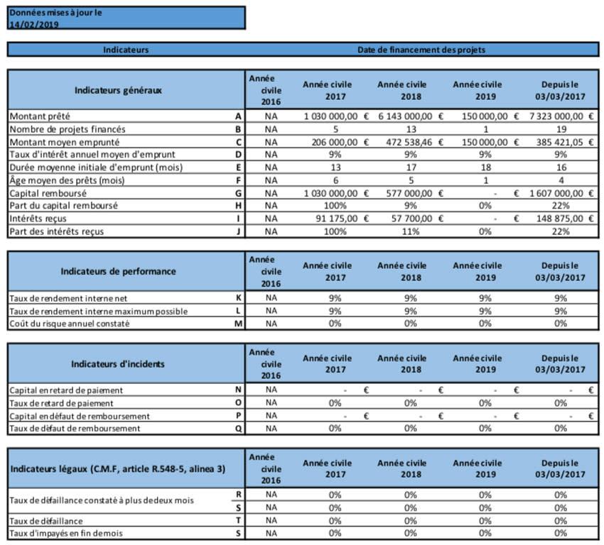 Tableaux des indicateurs et statistiques