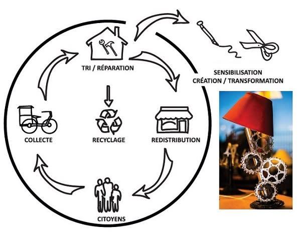 Cafe De La Recyclerie Sportive