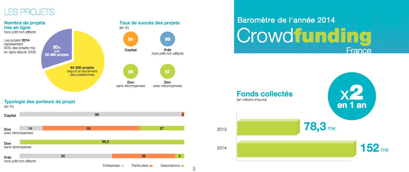 2014, une belle année pour le crowdfunding en France