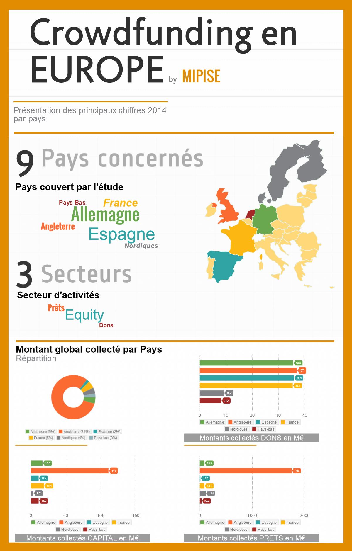 Infographie du crowdfunding en Europe en 2014