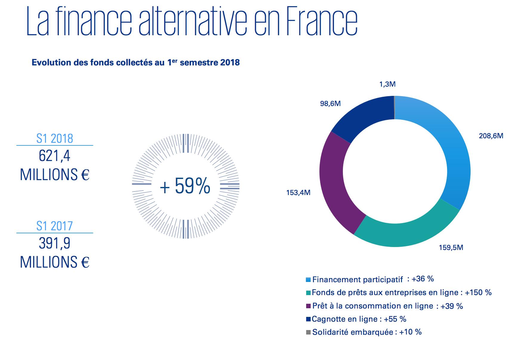 Baromètre du crowdfunding et de la finance alternative en France au premier semestre 2018