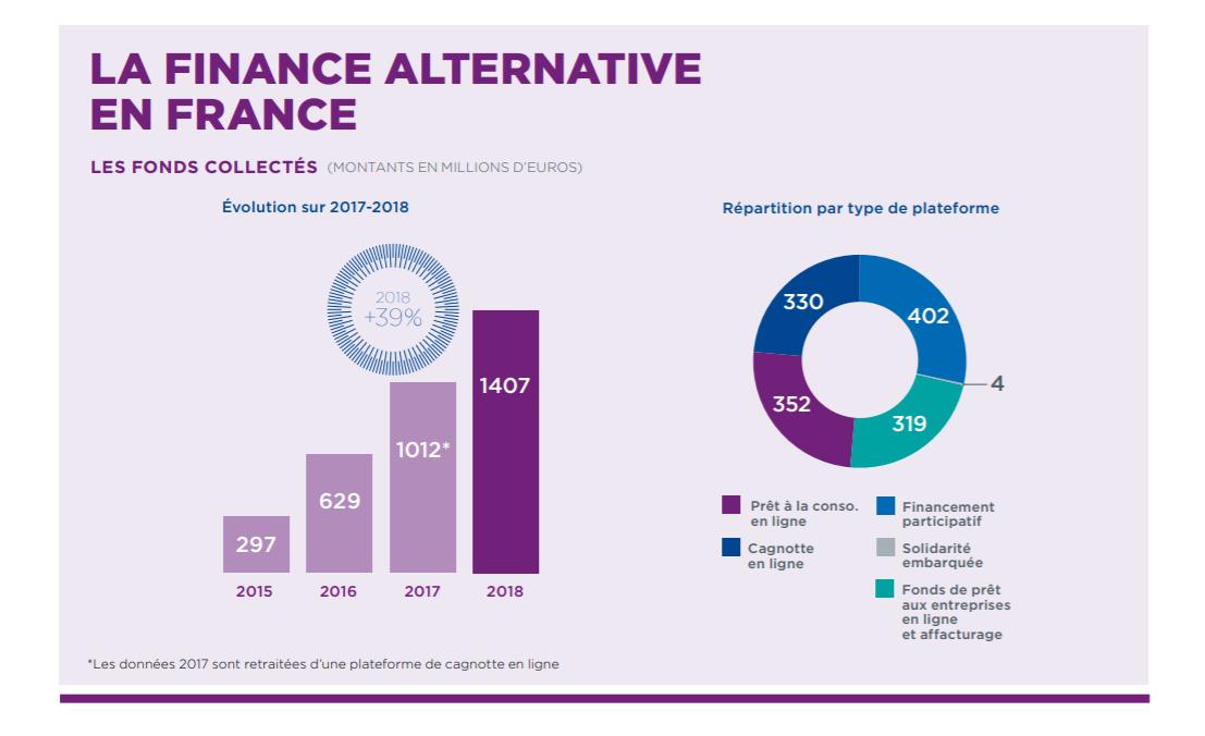 Baromètre de la finance alternative et du crowdfunding en France en 2018, des chiffres positifs qui confirment le dynamisme du marché
