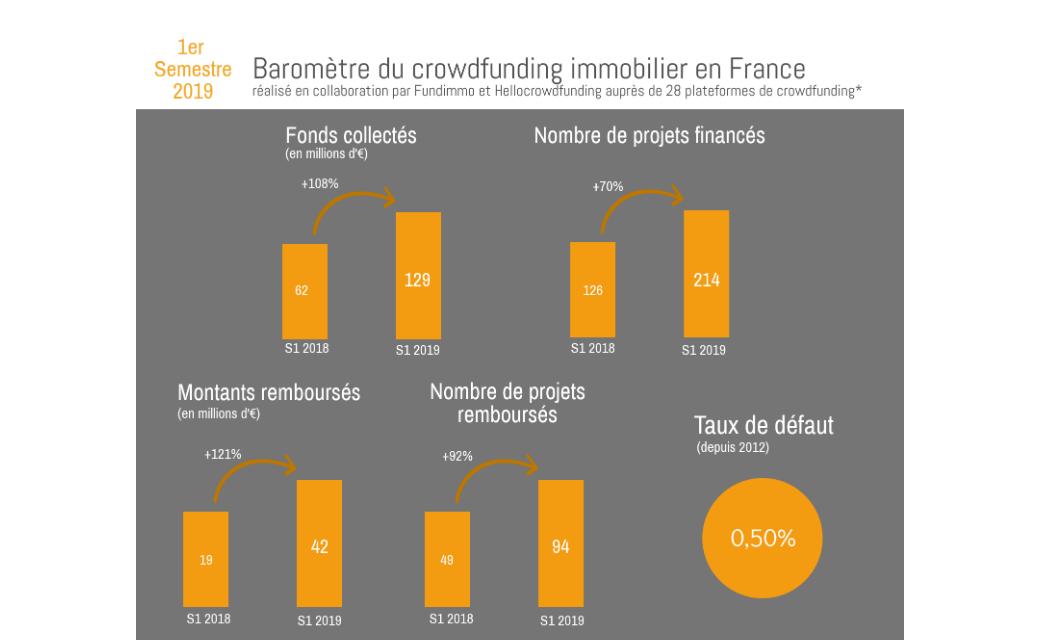 Le crowdfunding immobilier en croissance forte en 2019