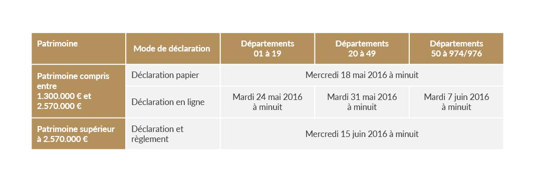 Avantages Fiscaux 2016