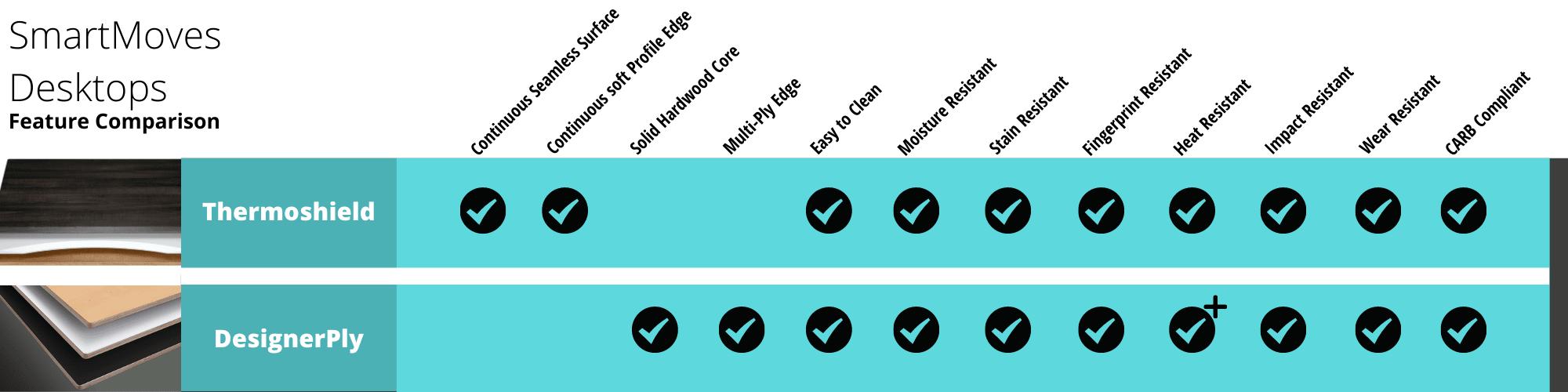 Thermosheild™ and DesignerPly Comparison Chart