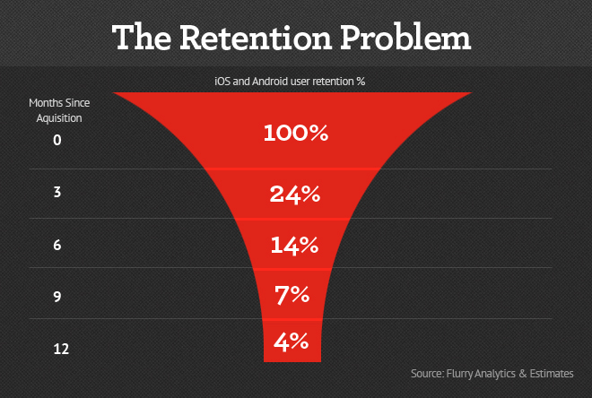 Retention in mobile
