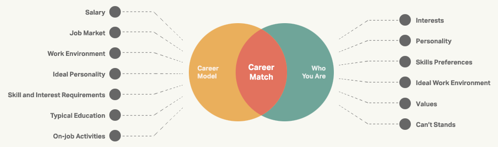 To determine your match, the sokanu career test compares the discrete elements of what makes you unique, and what makes a career unique