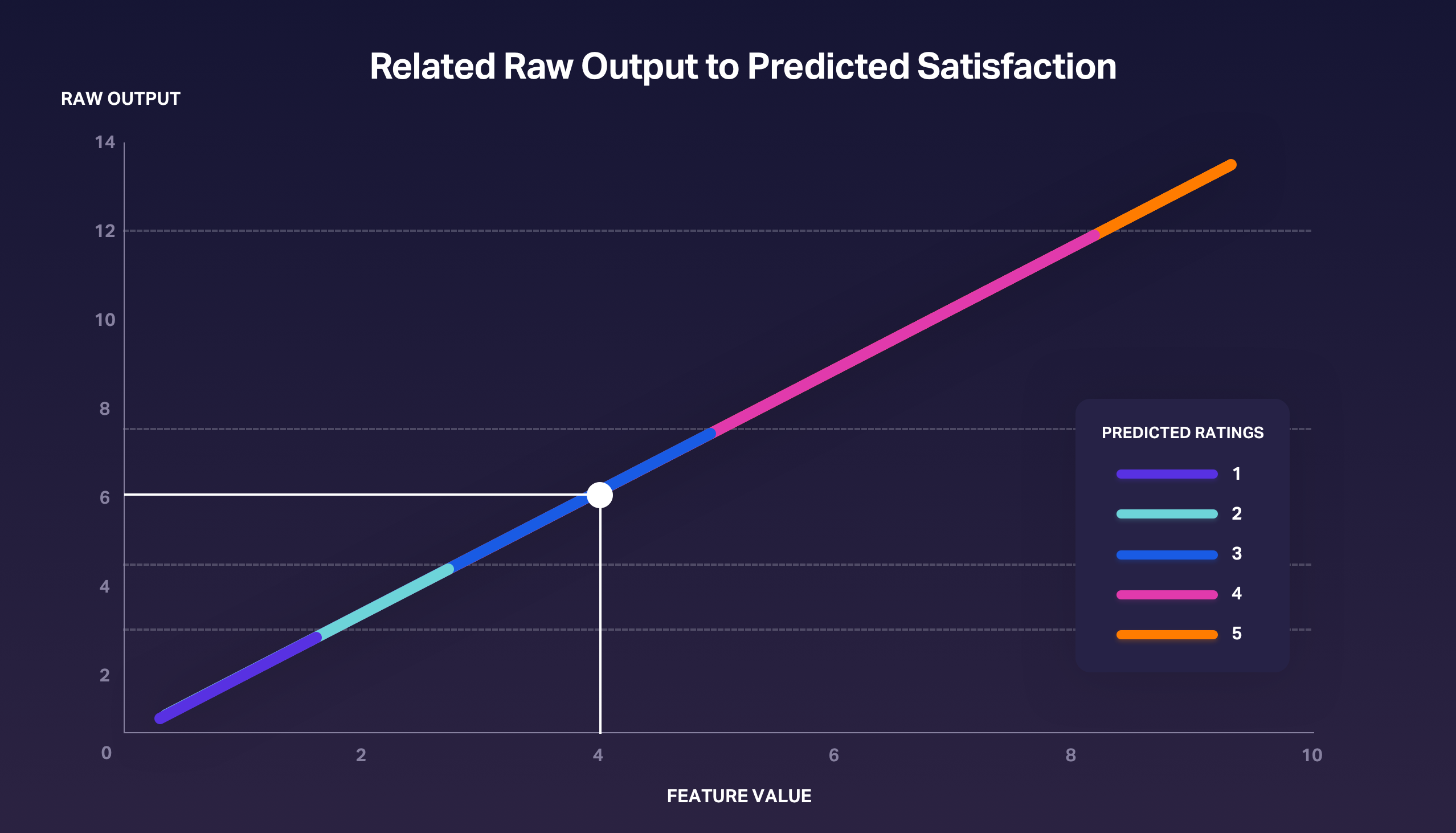 Relating raw output to predicted satisfaction