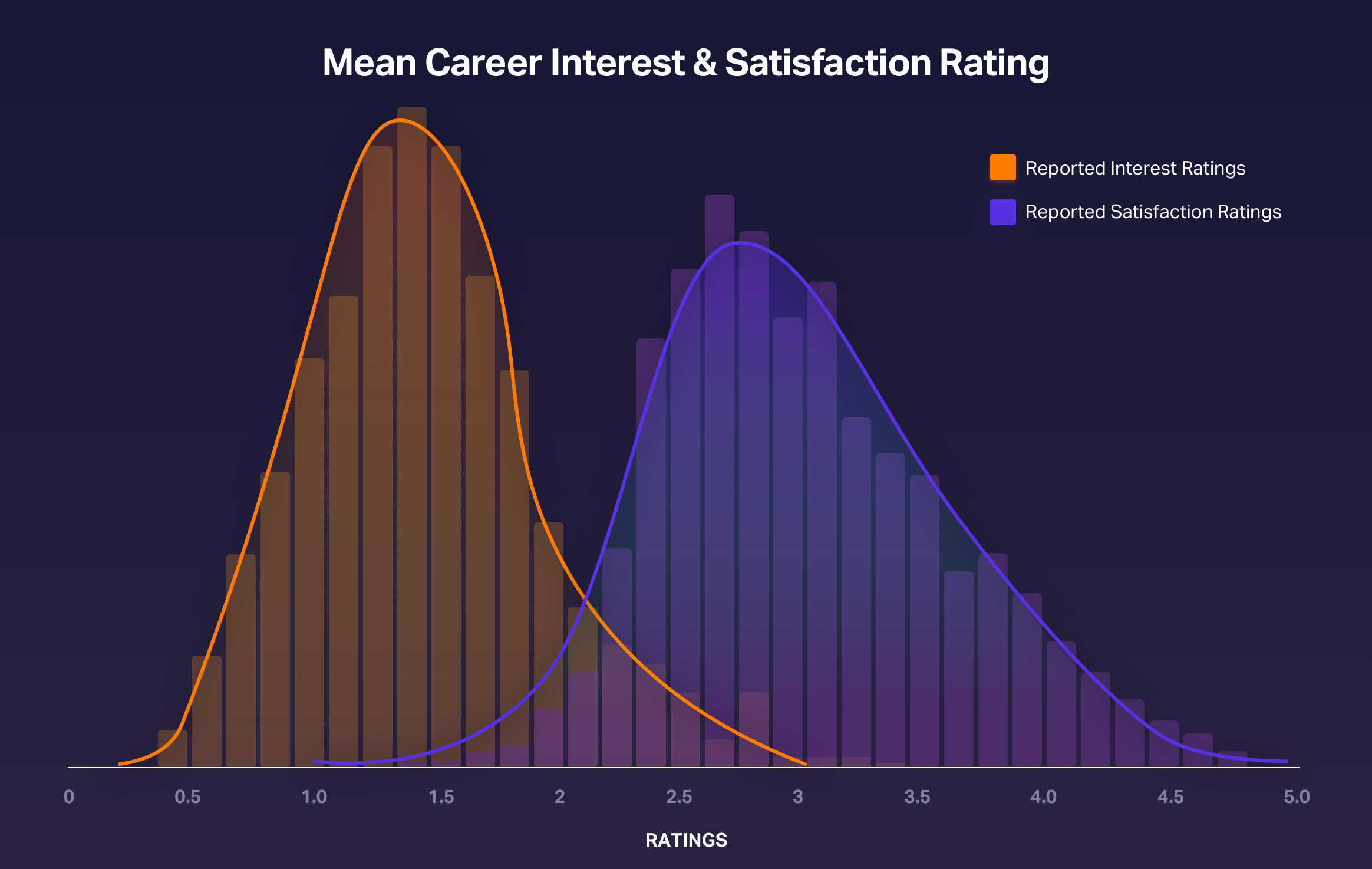 Distribution of interest ratings versus satisfaction ratings