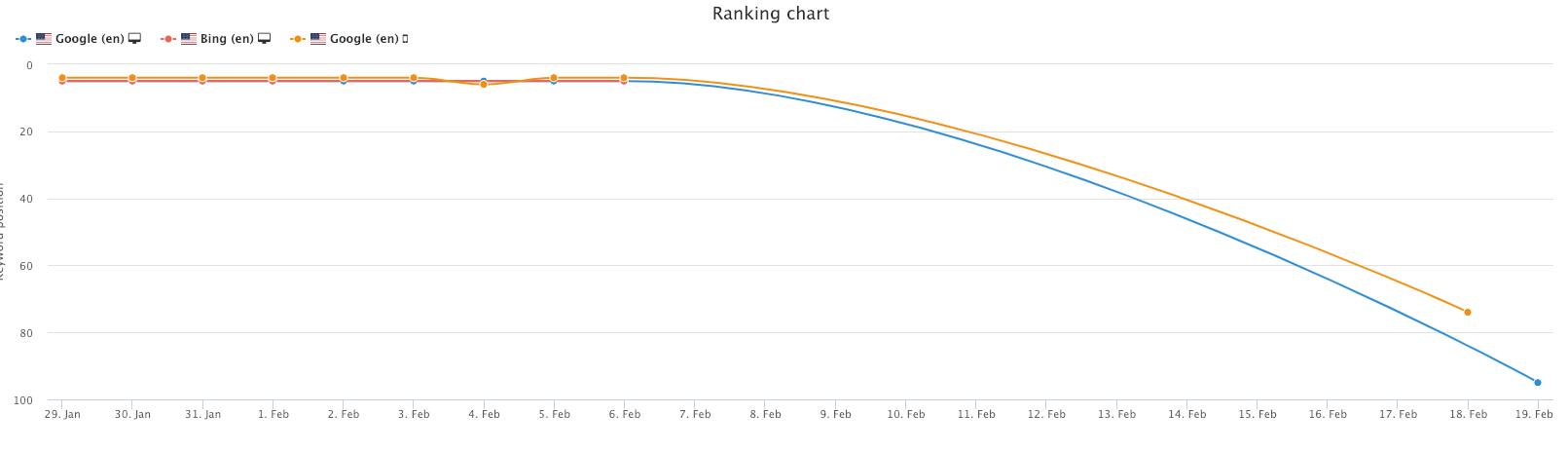 Keyword rankings graph