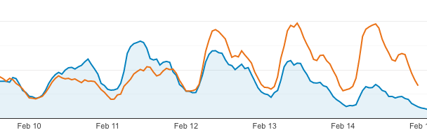 Traffic the week before and after